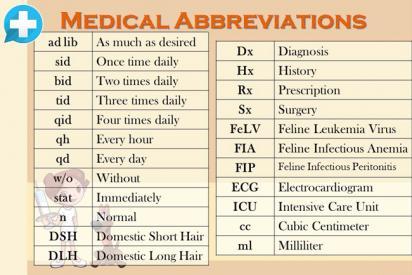 Медицинские сокращения на английском